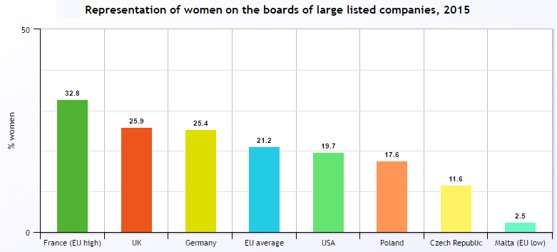 Women on corporate boards 2015