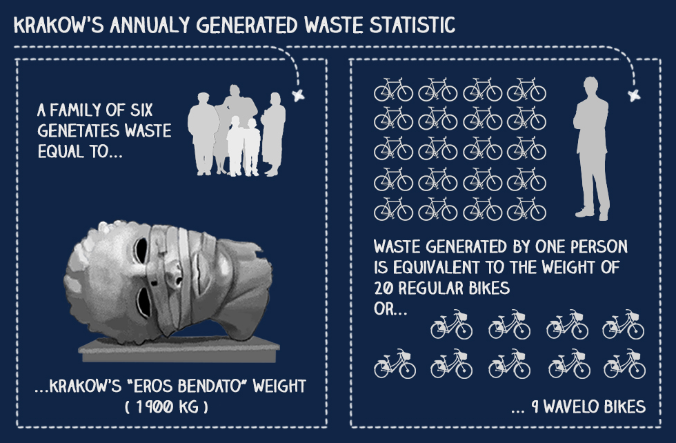 Wavelo, Krakow's public bike rental system began operating in 2008 and now has around 1500 bikes and 158 bike stations – and can be another way to cut down on pollution! (graphic by Agata Pankow)