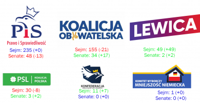5 takeaways from the 2019 Polish parliament election